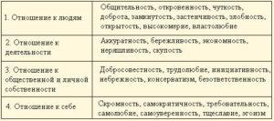 Черты личности человека список для военкомата
