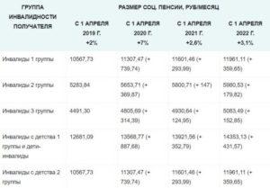 Пенсии по инвалидности в 2020 году инвалидам 1 2 и 3 группы в беларуси