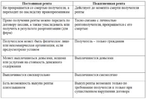 Наследую квартиру по договору пожизненной ренты в москве