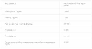 Размер Страховой Выплаты По Травме Сотруднику Фсин