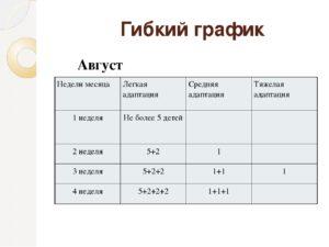 Что значит гибкий график