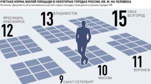 Учетная норма жилой площади в москве 2020