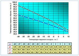 Балаково отопление температура подачи норма