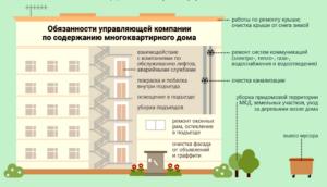 Должностные обязанности домофонщиков в жэу