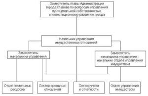 Чем занимается комитет имущественных отношений