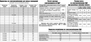 Оплата гвс без счетчика на 1 человека октябрь 2020 москва
