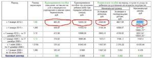 Сколько денег дают за 2 ребенка в россии