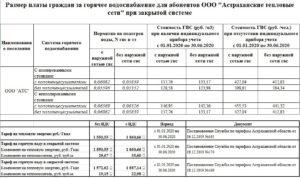 Тариф на горячую воду ульяновск 2020