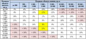 Справочника корректировок для оценки стоимости земельных участков. Русбизнеспрайсинформ