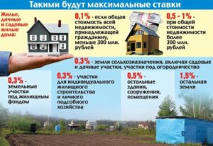 Расчёт площади садового домика для налога