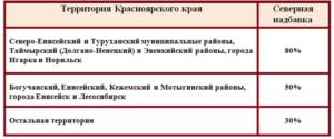 Северная надбавка в красноярске