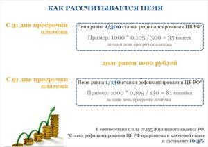 Формулировка в договоре пени в размере ставки рефинансирования