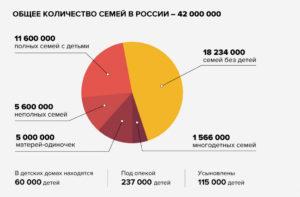 Сколько в россии зарегистрировано семей одиноких родителей статистика 20202020