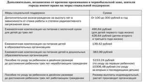 Сколько нужно прожить в чернобольской зоне чтобы уйти в декретный отпуск по чернобыльской зоне