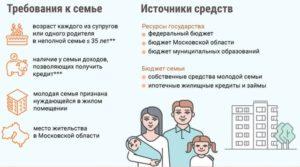 Выполнение программы молодая семья в астрахани 2020