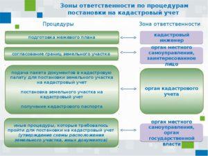 Постановка линейного объекта на кадастровый учет