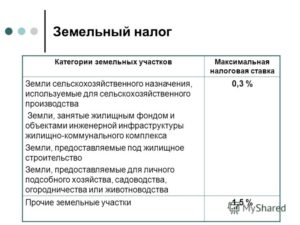 Ставка Налога На Землю В 2020 Году Для Физических Лиц Истринский Район