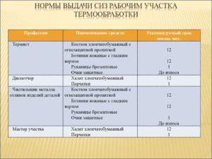 Действующие типовые нормы выдачи спецодежды 2020 по профессиям