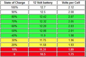 Сколько нужно вольт для заряда аккумулятора