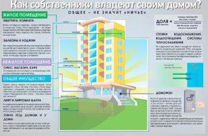 Чьей Собственностью Является Балкон В Многоквартирном Доме