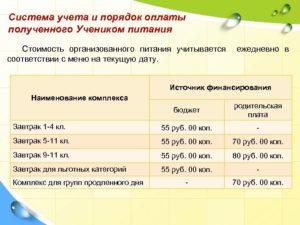 Скллько денег выделяет москва на льготное питание в школе