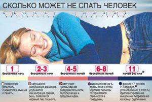 Сколько человек может не спать без вреда для здоровья