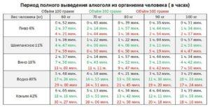 Сколько времени выводится алкоголь из печени