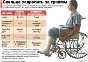 Выплатят ли страховку при переломе руки