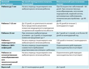 Сколько можно находиться на больничном листе непрерывно при онкологии