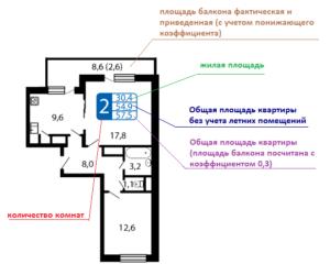 Алгоритм расчета площади балкона с понижающим коэффициентом что это значит