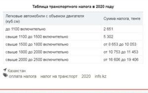 За Какой Год Приходит Транспортный Налог В 2020