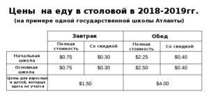 Сколько стоит обеды в школе 2020 москва
