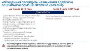 Адресная помощь в свердловской документы