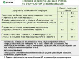 Инвентаризация 2020 года в бюджетном учреждении изменения