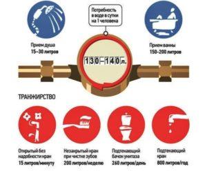 Сколько Положено Холодной Воды По Закону Кубов На Человека В Месяц