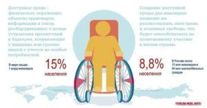 Права детей инвалидов в рф законы на 2020 год