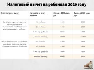 Размер Стандартных Вычетов Больше Начисленной Зарплаты При Увольнении Что Делать В 2020 Году