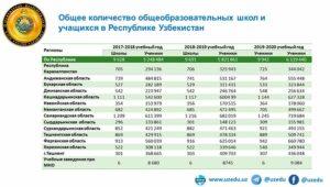 Сколько граждан узбекистана работает в россии в 2020 году