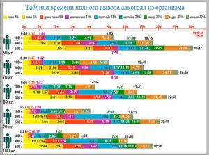 Сколько сохраняется алкоголь в печени