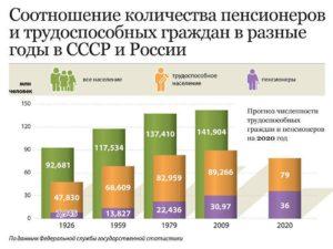 Численность пенсионеров в россии старше 75 лет
