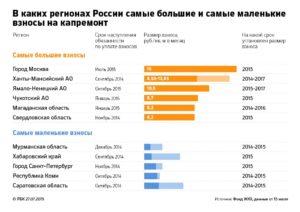 Москва тариф на капитального ремонта