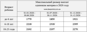 Какие Льготы Матерям Одиночкам В 2020 Году В Московской Области