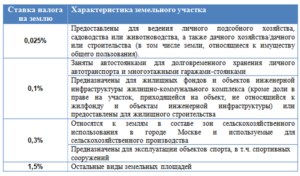 Какой налог на землю в 2020 году в московской области в снт