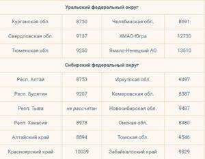 Прожиточный минимум для субсидии на квартиру в 2020 году в москве список