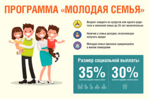 Программа молодая семья 2020 условия киров
