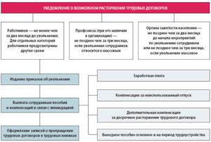 Права работника при ликвидации учреждения