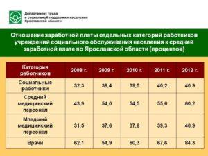 Сколько получает соц работник 5 человек в ростовской обл