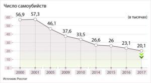 Самоубийства в рф статистика росстат 2020