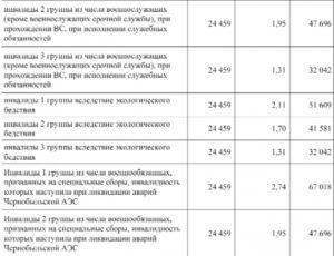 Казахстан Инвалидность 2 Группа Какая Пенсия