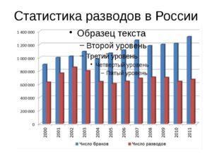 Разводы в россии статистика 2020